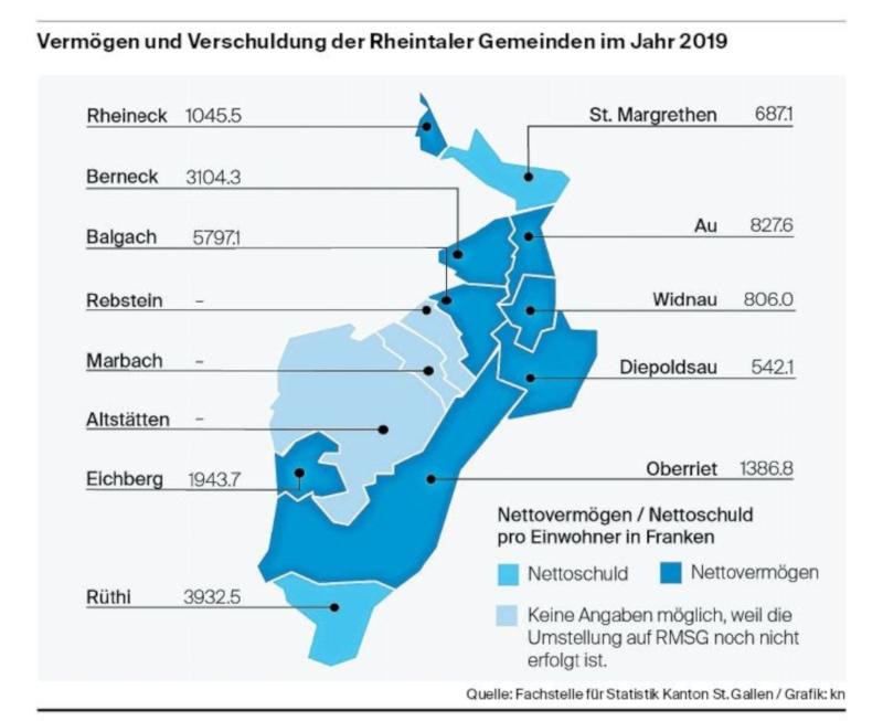 Vermögen und Verschuldung Rheintaler Gemeinden 2019